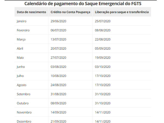 Calendário do Saque Emergencial FGTS 2020